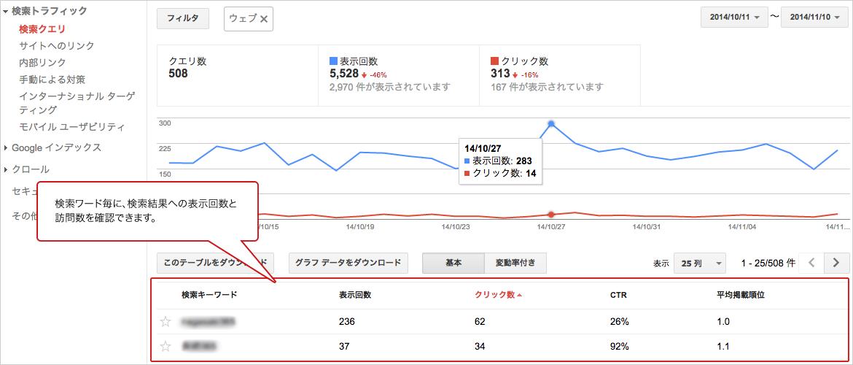検索ワード毎に、検索結果への表示回数と訪問数を確認できます。